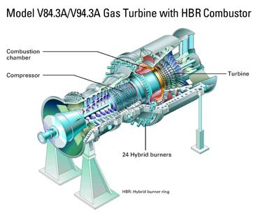 Gasturbinen als KWK-Technologie für den Industrie-Einsatz